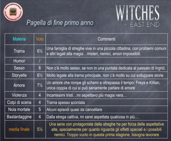 Pagella Witches Of East End